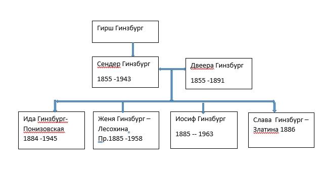 Дерево первого брака Сендера Гинзбурга