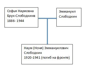 Деревья Розалии Наумовны Брук-Печковской