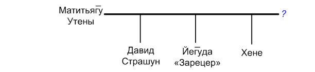 Рис.7 Граф семьи р. Матитьяг̅у из Утены