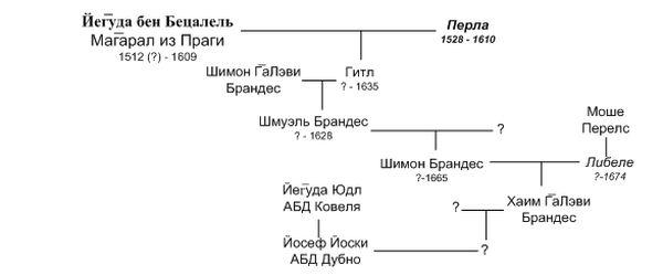 Рис.8 Граф родословной жены р. Йосефа-Йоски из Дубно