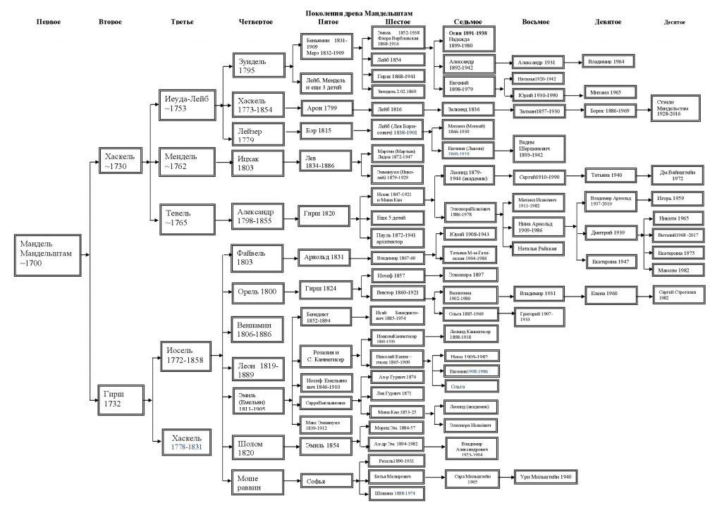 Генеалогическое древо Мандельштама