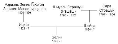 Рис.27 Граф родословной семьи тртьей дочери Рашаша, Шейны