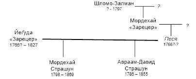 Рис.28 Граф родословной семьи р. Йег̄уды Зарецера