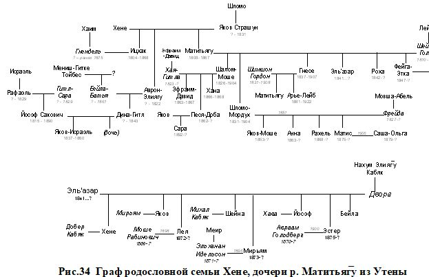 Рис.34 Граф родословной семьи Хене, дочери р. Матитьяг̅у из Утены